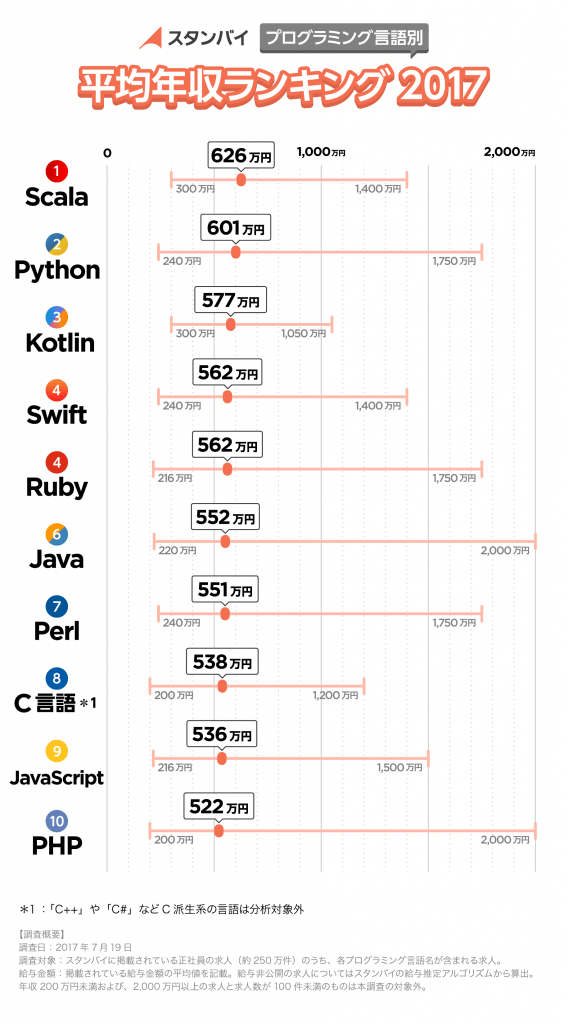 Rubyエンジニアの平均年収