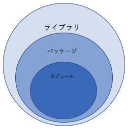 ライブラリ、パッケージ、モジュールの図