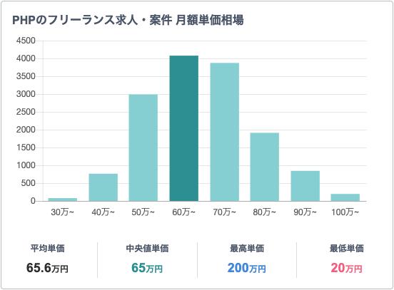 PHPのフリーランスエンジニアの平均年収